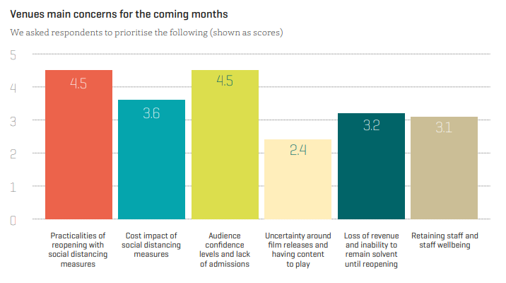 Graph by the Independent Cinema Office